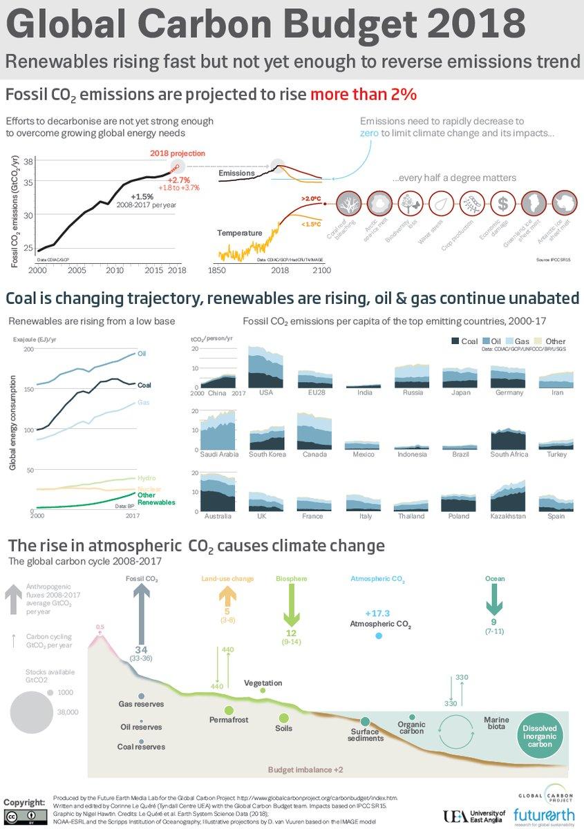 2018 emissions