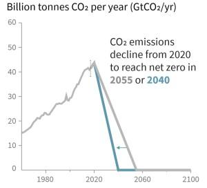 emissionsagain