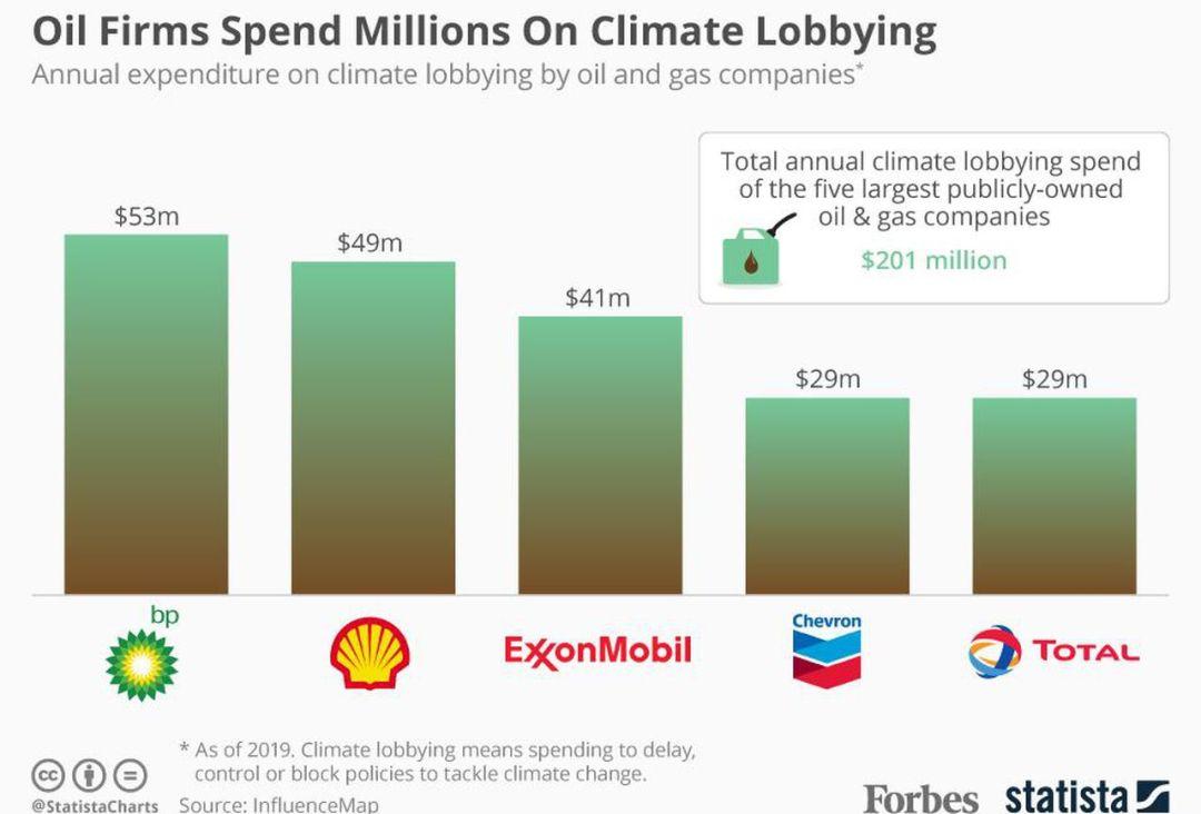 lobbying fossil fuels companies