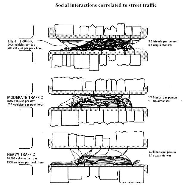 socialinteractionsbytrafficvolume