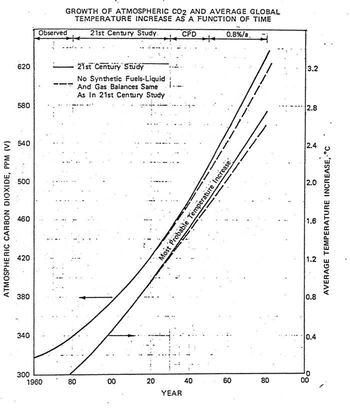 015-exxon-carbon-co2-prediction-1