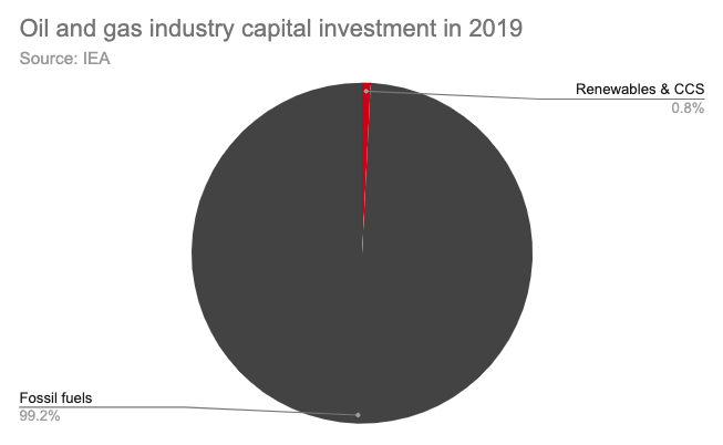 oilcapitalexpenditures2
